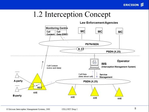 Ericsson wiretap scheme