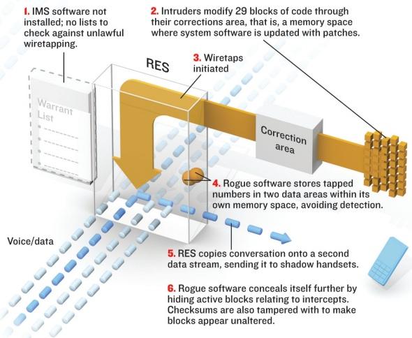 How did the malware work (source: Vassilis Prevelakis)